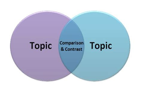 Comparison and contrast essay outline template